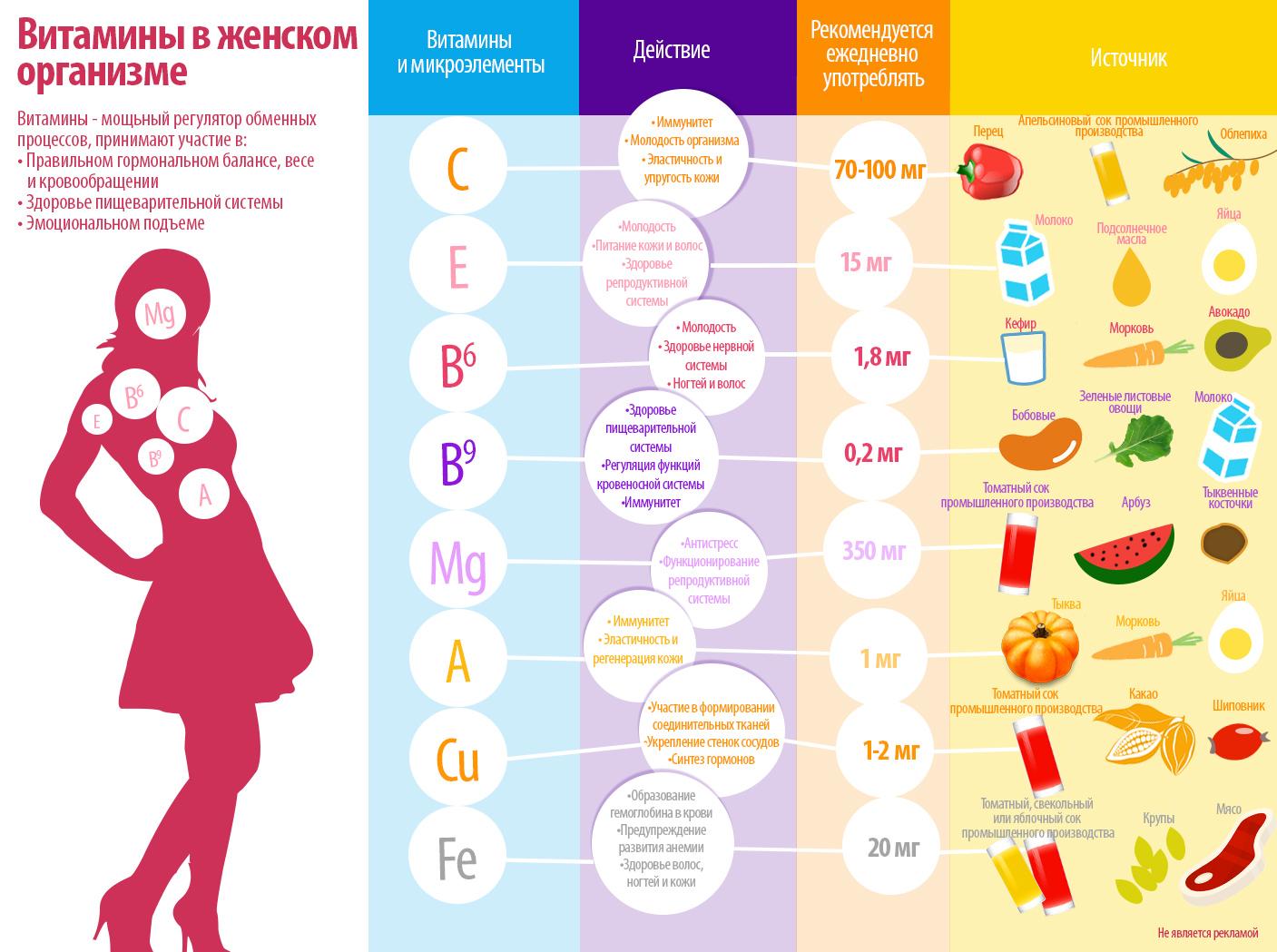 infographic-vitamins