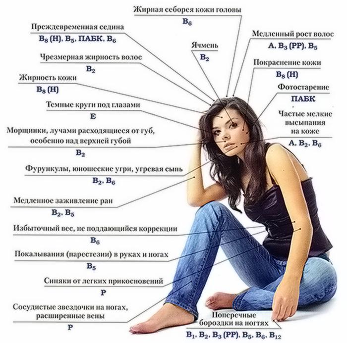 nedostatok-vitaminov-prichiny