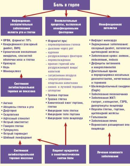 Возможные причины боли в горле