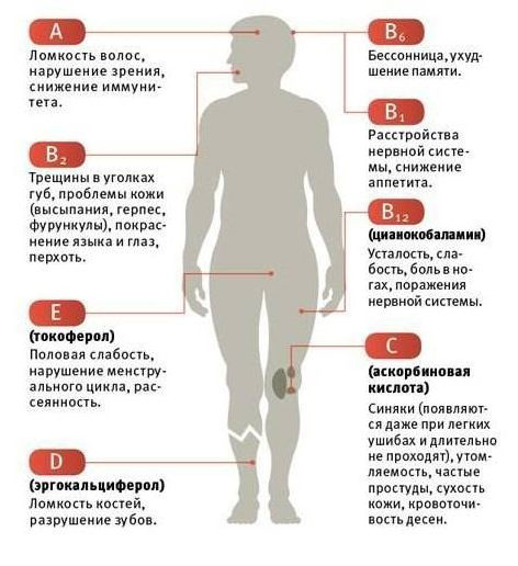 Признаки нехватки витаминов