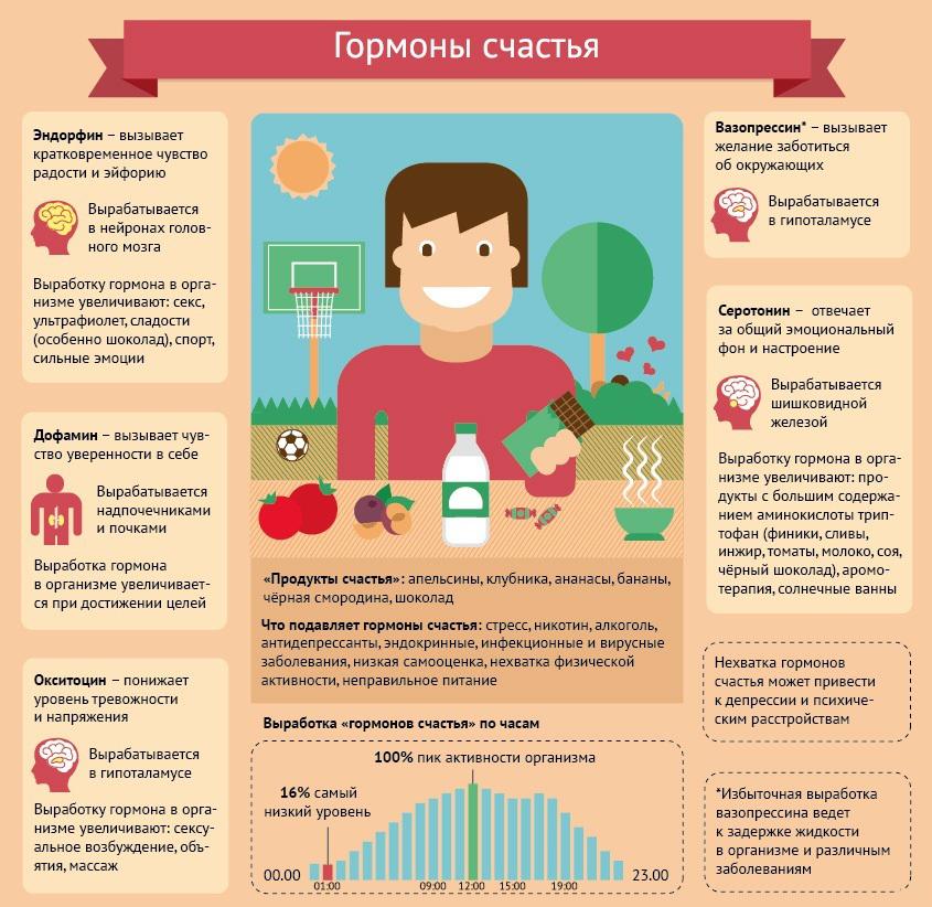 gormony-schastiya