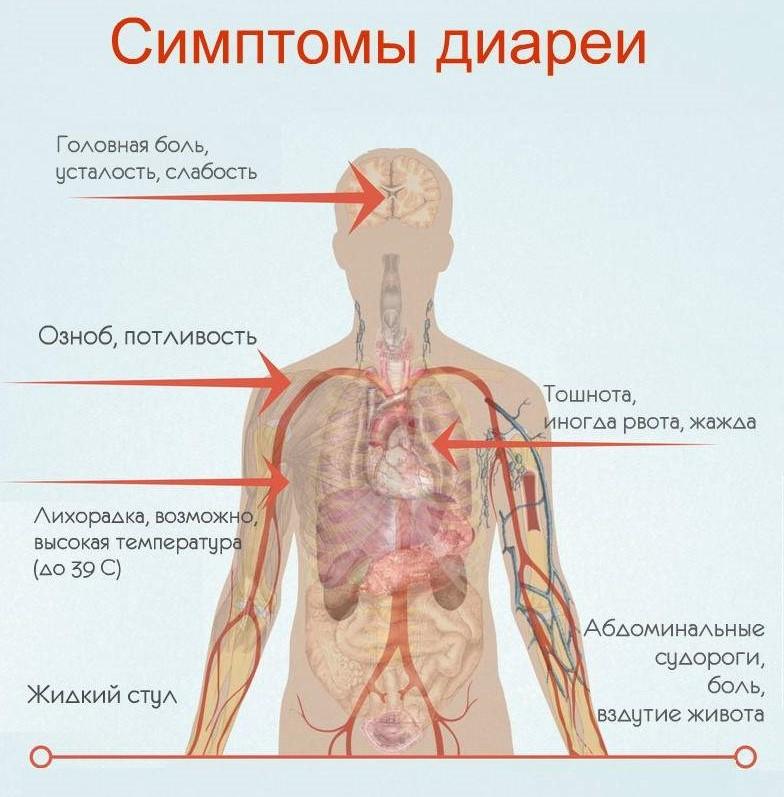 Симптомы диареии
