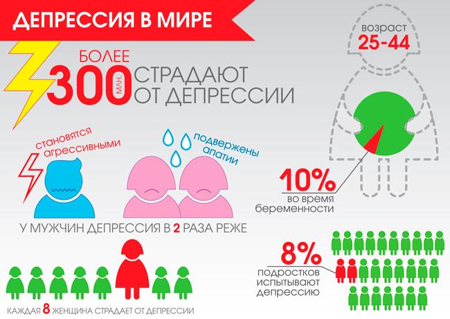 Статистики депрессии в мире