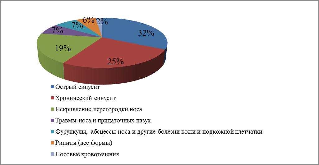 Процентное распределение синуситов по типологии