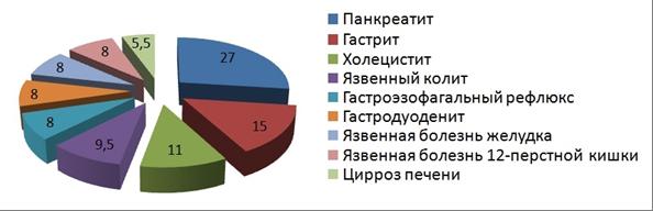 Статистика заболеваний ЖКТ
